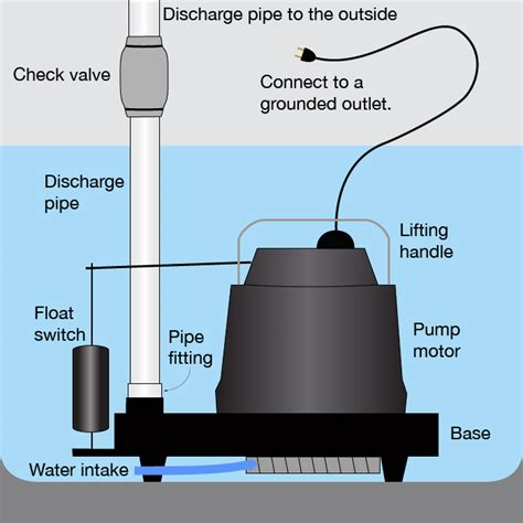buying a house with a sump pump sump pump buying guide
