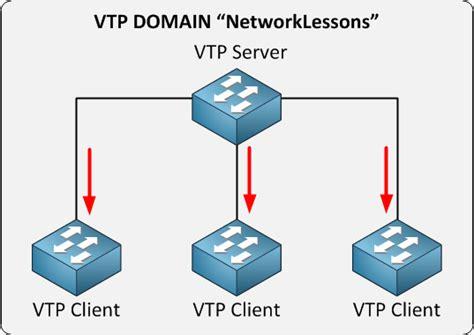 introduction  vtp vlan trunking protocol