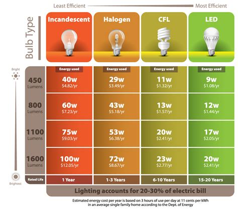 led light bulb conversion chart led light design led light bulb savings calculator led
