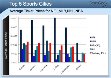 best ticket prices boston rules as best sports city in america as judged by