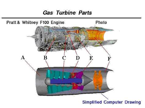 turbine engine sections beginner s guide to propulsion turbine engine