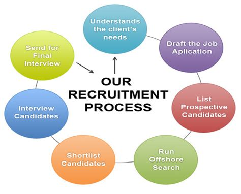 Career Overview Resume Examples by Recruitment Process Get A Head Hr