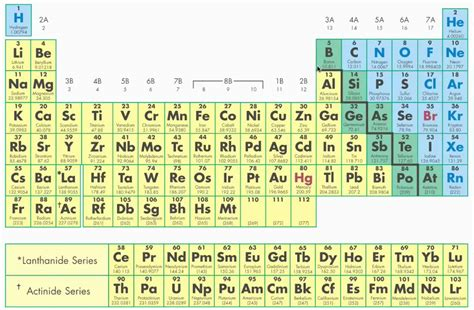 Regions Of The Periodic Table different regions of the periodic table part 2 of 2