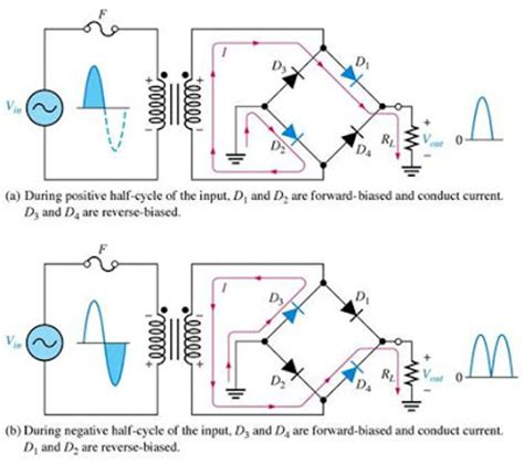 diode vs bridge rectifier wave rectifiers theory and circuit operation electronics and communications lecture notes