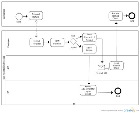 bpmn template bpmn refund business process management creately