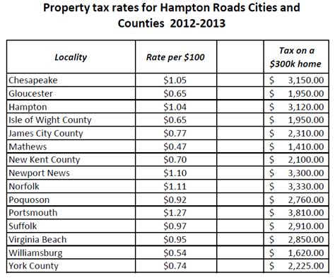 Property Records Hton Roads Property Tax Rates 2012 2013 Mr