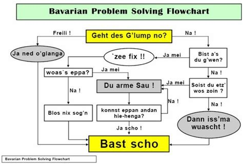 flowchart problem solving bavarian problem solving flowchart buffed de community foren