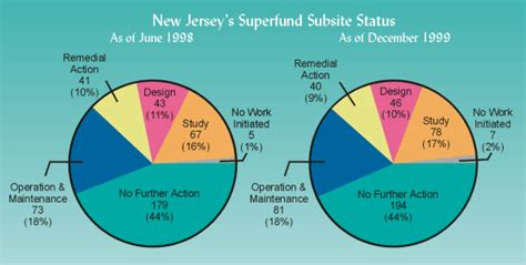 about us superfund njdep srp srp annual report 1999 superfund site