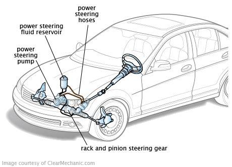 Selang Power Stering High Preasure Ferio Original Nichirin Power Steering Overview