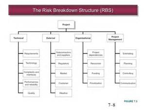 chapter 7 managing risk