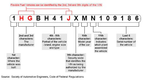 Chevrolet Vin Number Check Service How Much Of A Vin Code Is Needed To Identify