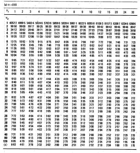 Confidence Level Table by F Distribution Points 99 Confidence Level