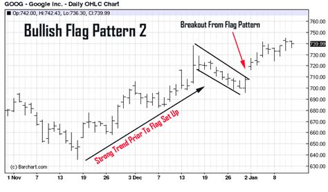 pattern recognition graph chart pattern recognition identifying the flag pattern