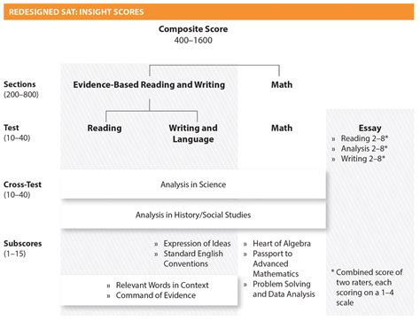 sections of sat how is the new 2016 sat scored college raptor