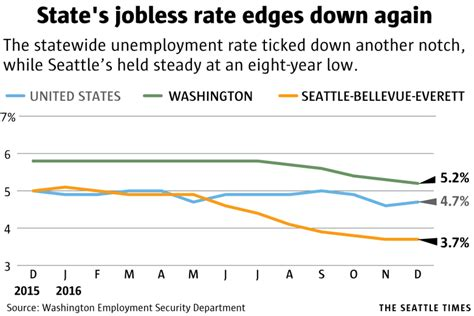 Seattle Mba Unemployment Rate by Washington Unemployment Rate Drops To 5 2 Percent In