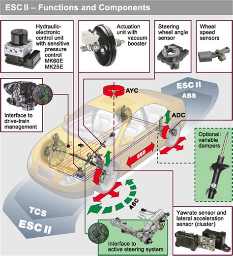 esc esp vsc time for a global electronic stability mechanical engineering times