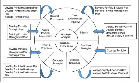 Mba School Selection Strategy by Strategic Alignment Of Projects
