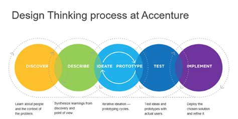 design thinking technology a quick guide into design thinking accenture innovation