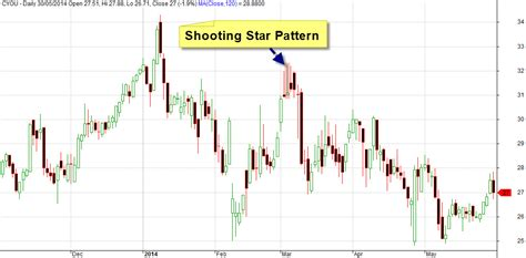 candlestick pattern test amibroker afl for the shooting star candlestick pattern