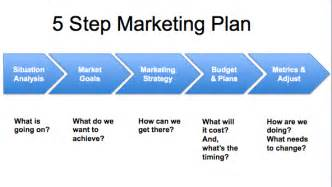 developing a marketing plan template archive mp consulting services