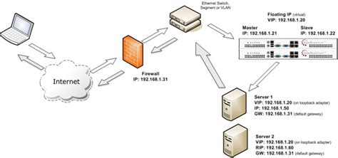 f5 load balancer architecture diagram what are the best load balancing methods and algorithms
