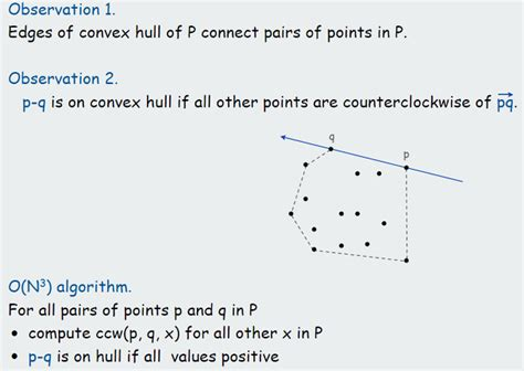 Geometry Amp Recognition Brute Force Convex Hull Algorithm