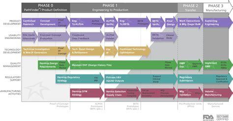 Column 5 Top Annual Plan Medical Device Design And Development Process Improvements Medtech Device Regulatory Strategy Template