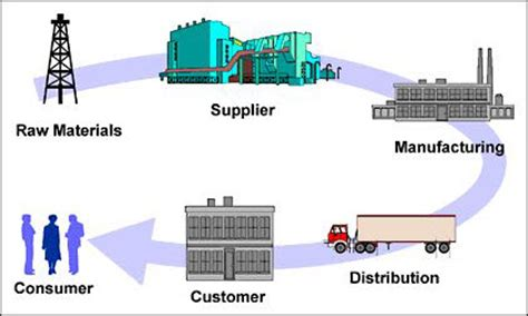 supply chain diagram thad mcilroy future of publishing 187 reengineering the