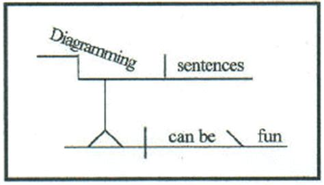 diagramming infinitives image gallery diagramming gerunds