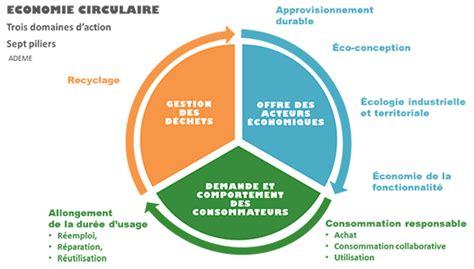 afficher pourcentage diagramme circulaire economie circulaire de quoi parle t on avise org