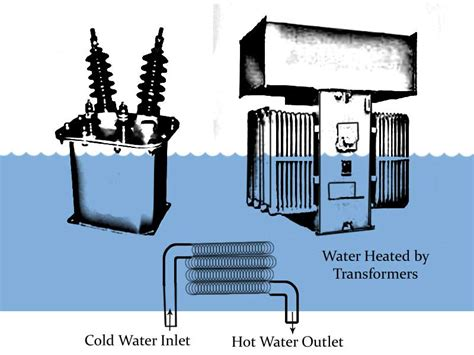 induction heater with transformer free energy how to clear the air of pollution