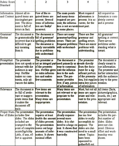 powerpoint design rubric lesson plan scientific method high school biology