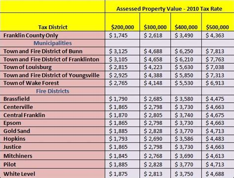 Louis Property Tax Records Missouri Property Tax Pay Images