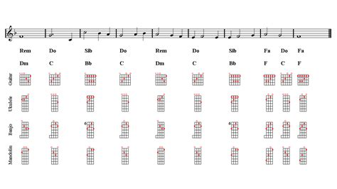 tutorial fingerstyle titanic my heart will go on guitar sheet music titanic guitar