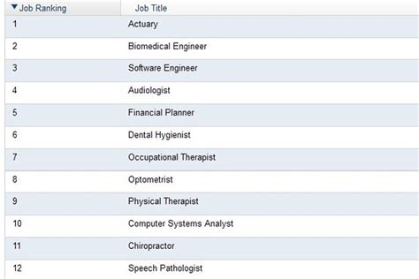 Wall Journal Mba Rankings 2013 by 2013 Best And Worst Careers Ranking Wsj