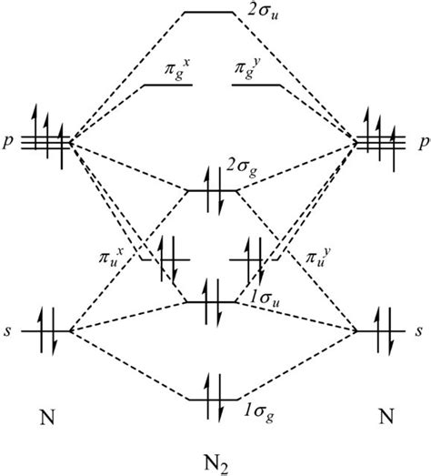drawing molecular orbital diagrams image gallery n2 mo