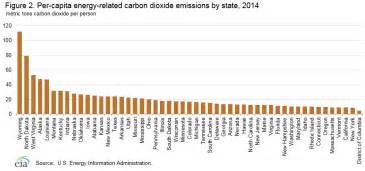 which state has the most owners per capita according to 2016 stats state level energy related carbon dioxide emissions 2000 2012