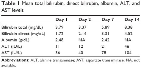 Will Doing Detox Make Bilrubin Levels Increase by Text Adverse Reaction To Ceftriaxone In A 28 Day