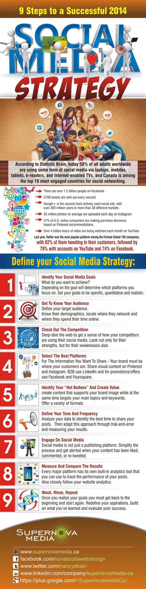 plan social media 9 steps to a successful 2014 social media strategy w