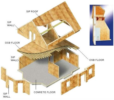 Sip Panel House by House Kits Sip Panels Buy House Kits Sip Panels Sip