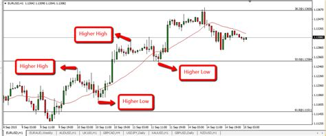 swing trading average returns optimize your forex return with swing trading fxtimes