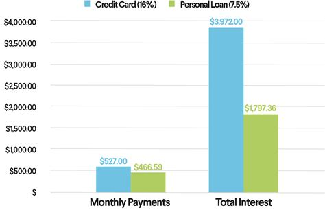 how is credit card apr interest calculated