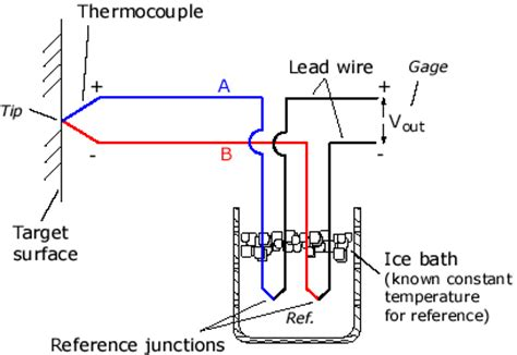 efunda theory of thermocouples