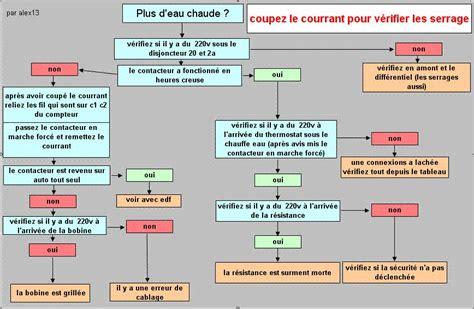 Panne De Chauffe Eau 2234 by Panne Chauffe Eau Forum Chauffage Rafra 238 Chissement