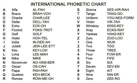 a for alpha international phonetic chart ota survival school