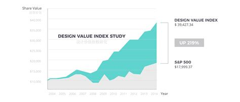 design management institute s design value index 10 questions to help you write a killer design brief c