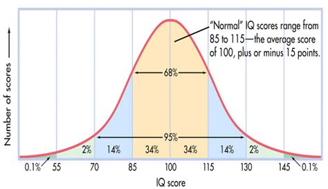 iq chart template 30 printable iq charts iq scores iq levels template lab