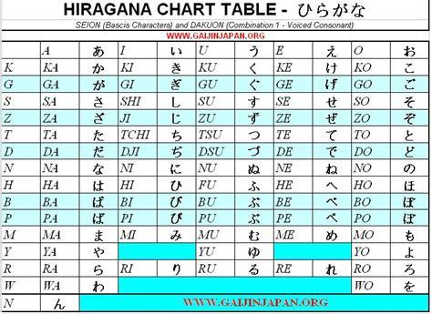 table des hiragana japonais un gaijin au japon