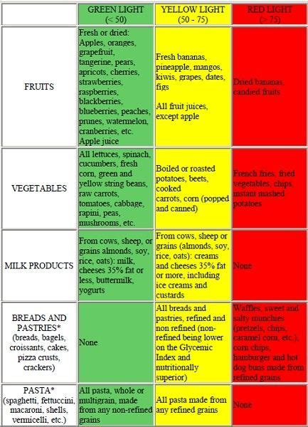 glycemic index chart 33 best images about low glycemic foods on
