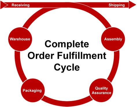 order fulfillment center industry order fulfillment styles visited perspectives